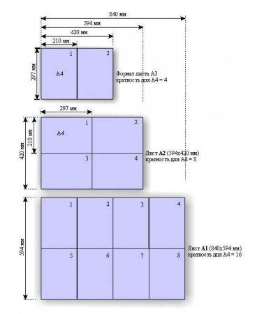 Как перевести в pdf лист нестандартного формата?