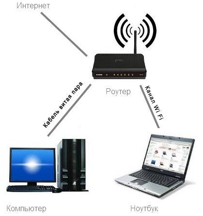 Подключить 2 компьютера к интернету через роутер. Соединение двух компьютеров через роутер