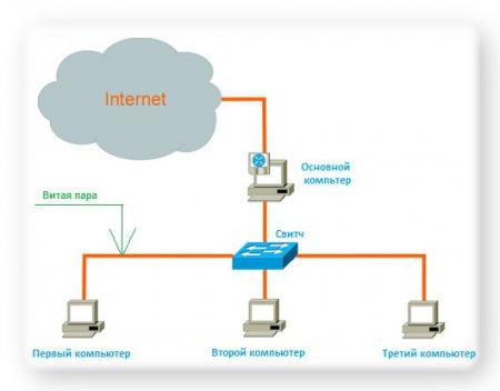 Как подключить два компьютера к интернету?