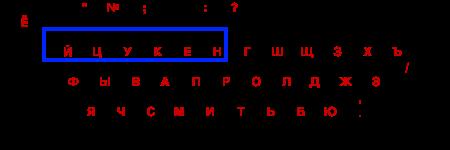 Что такое клавиатура?