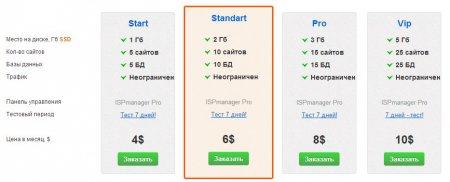 Тарифные планы виртуального хостинга AdminVPS в России. Какой хостинг лучше выбрать для сайта