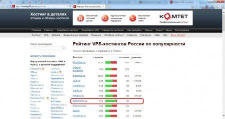 Рейтинг хостингов России. Какой хостинг выбрать для своего сайта?