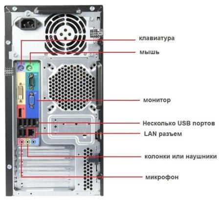Как подключить кабель к компьютеру или как подключить системный блок?