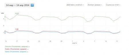 Статистика популярности браузеров Openstat
