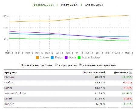 Статистика популярности браузеров HotLog