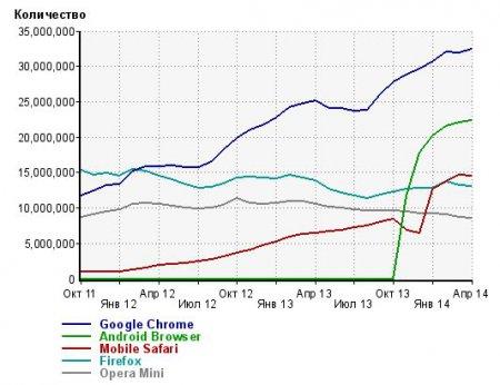 Статистика популярности браузеров Liveinternet