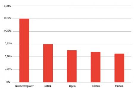 Рейтинг браузеров по возникновению ошибок