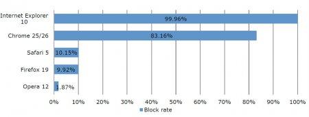Рейтинг браузеров по безопасности