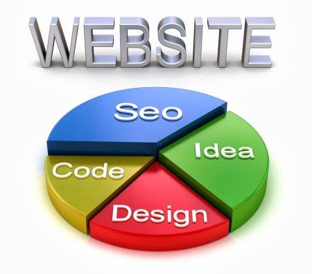 Создание сайтов с нуля – какие знания для этого нужны?
