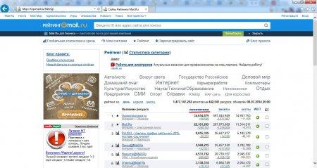 Рейтинг сайтов Майл.ру