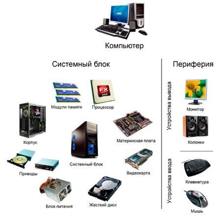 Как собрать компьютер онлайн самому?