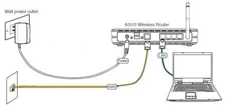 Как подключить WiFi роутер?