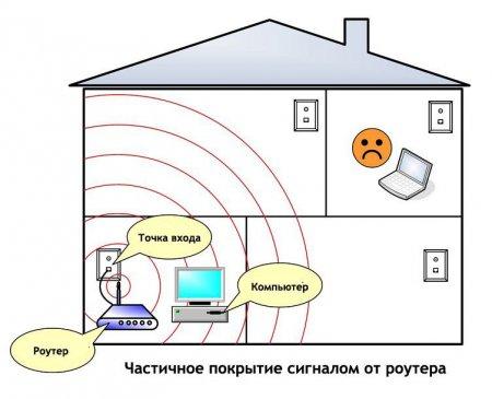 Частичное покрытие сигналом от роутера