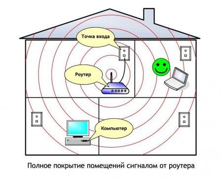 Полное покрытие помещений сигналом от роутера