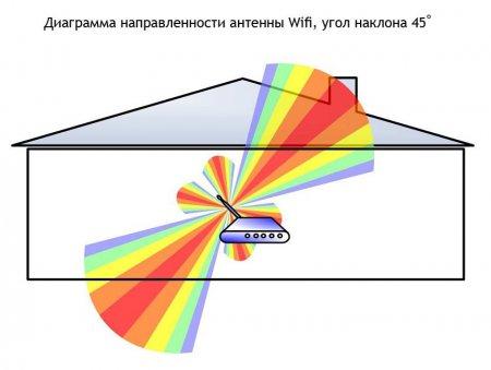 Диаграмма направленности антенны WiFi, угол 45 градусов