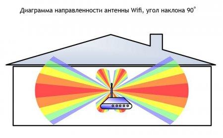 Диаграмма направленности антенны WiFi, угол наклона 90 градусов