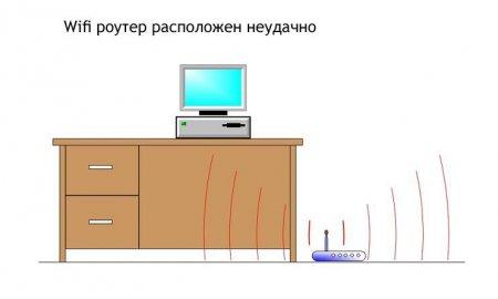 Неудачное расположение WiFi роутера