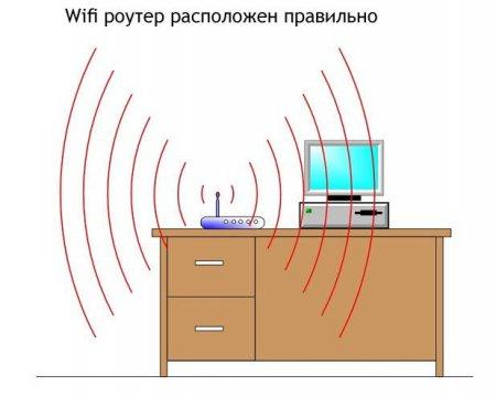 Правильное расположение роутера WiFi
