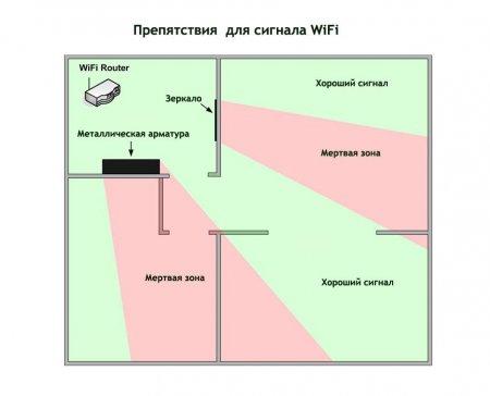Препятствия для сигнала WiFi
