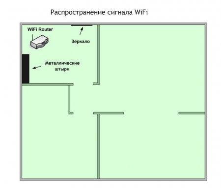 Беспрепятственное распространение сигнала WiFi