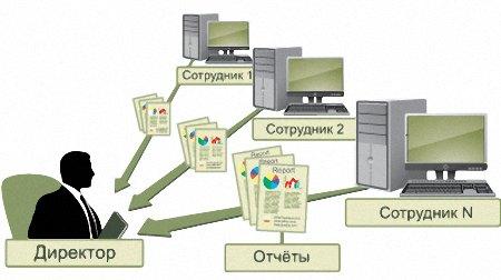Компьютерный мониторинг рабочих мест сотрудников