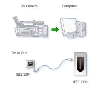Подключение цифровой видеокамеры к компьютеру