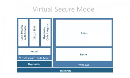 Virtual Secure Mode