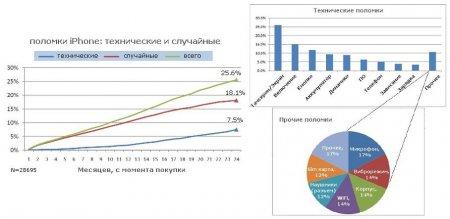 Результаты исследований поломок Айфонов