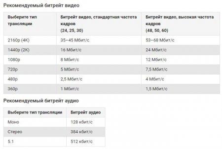 Рекомендуемые параметры сжатия видео от ютуба