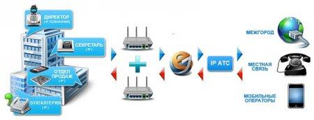 Упрощенная схема IP АТС в офисе