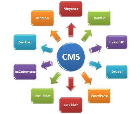 Различные CMS для сайтов