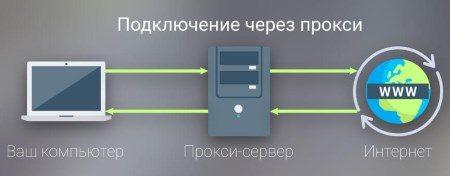 Прокси-сервер для социальных сетей