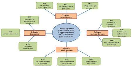 Семантическое ядро и структура сайта