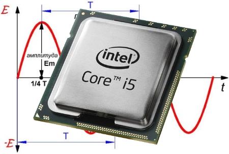 Что такое частота ГГц работы процессора: за что отвечает частота работы и как влияет на производительность