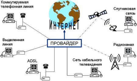 Виды интернета