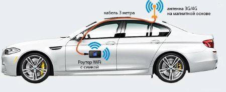 Подключение интернета к автомобилю