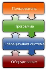 Драйвера и операционная система