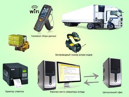Автоматизация розничной торговли склада