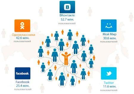 Интернет-магазин в социальных сетях: выгрузка товаров в социальные сети