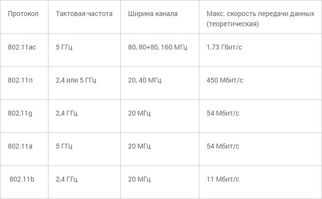 Таблица стандартов IEEE 802.11